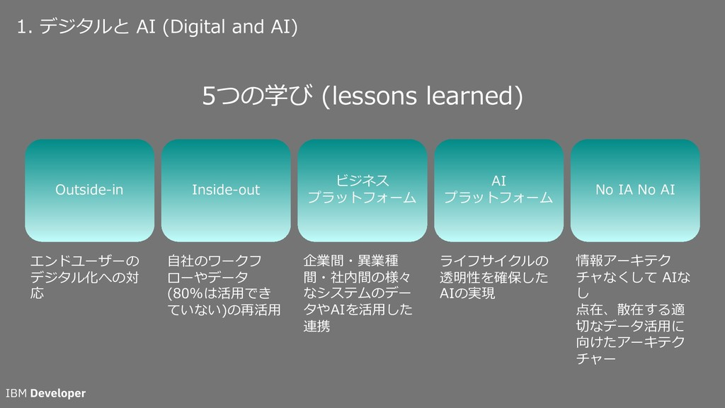 1. デジタルと AI (Digital and AI) Outside-in Inside-...