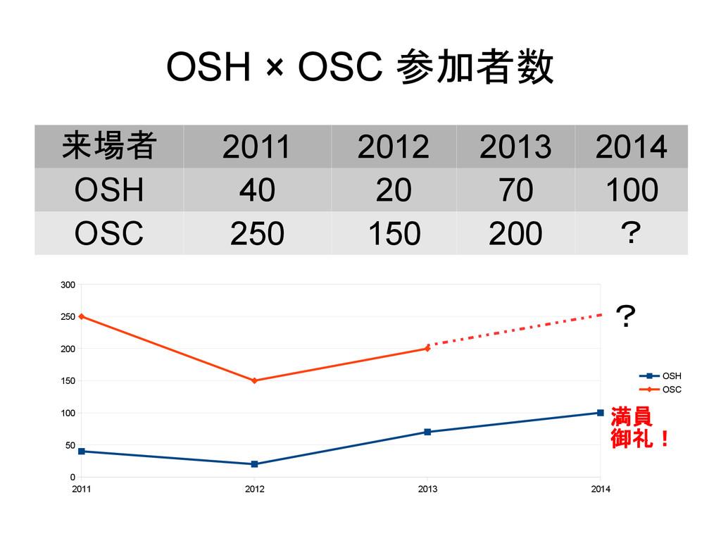 OSH × OSC 参加者数 来場者 2011 2012 2013 2014 OSH 40 2...