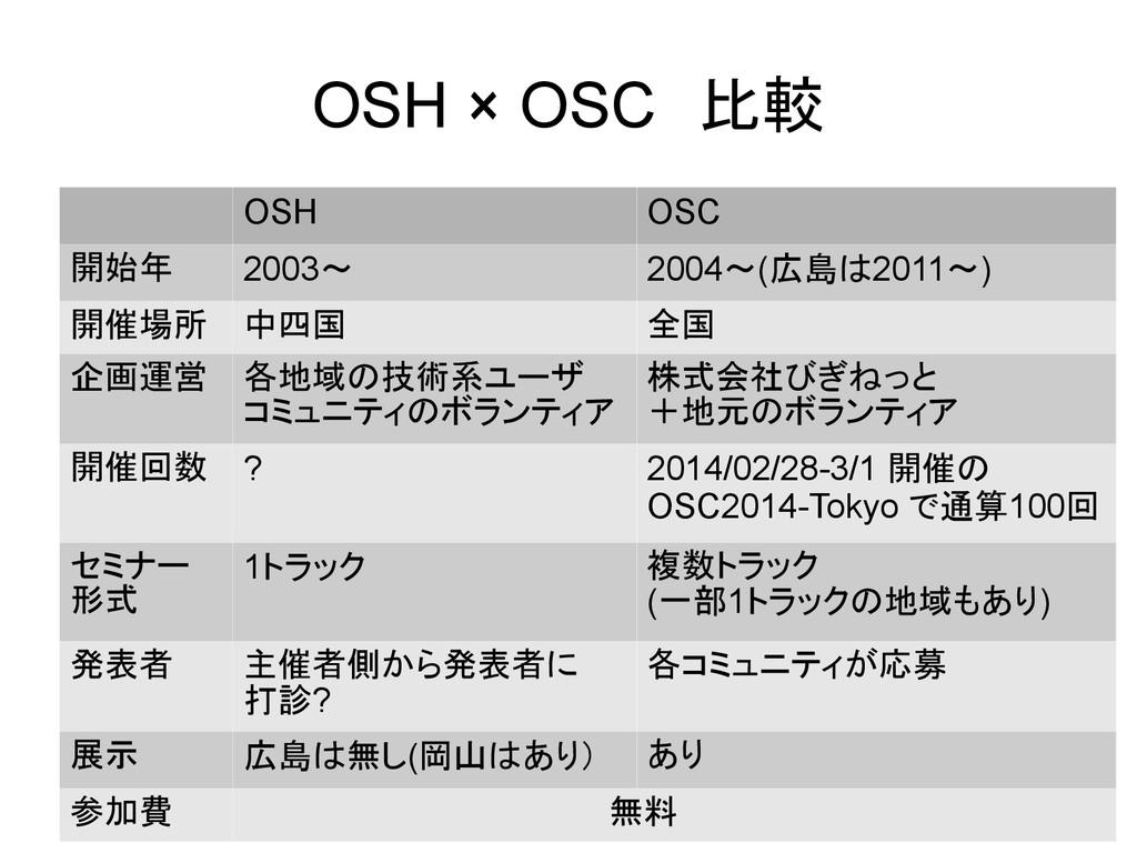 OSH × OSC 比較 OSH OSC 開始年 2003~ 2004~(広島は2011~) ...