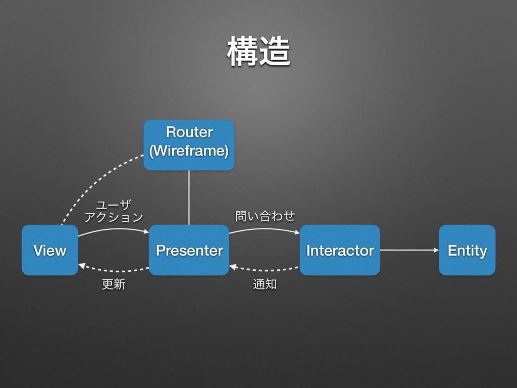 ߏ View Router (Wireframe) Presenter Interactor...