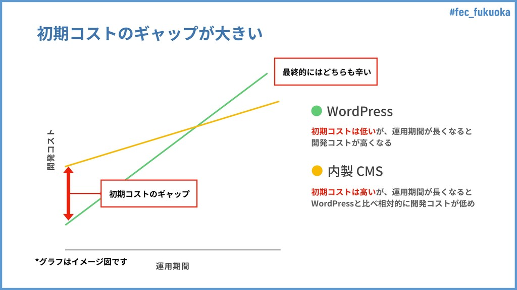 #fec_fukuoka 涪أز 麊欽劍 初期コストのギャップが⼤きい WordPres...