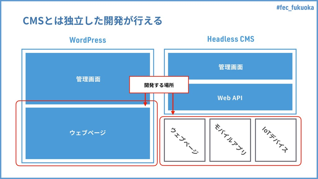 #fec_fukuoka Headless CMS WordPress 盖椚歗 ؐؑـل٦آ...