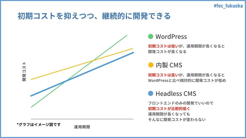#fec_fukuoka 初期コストを抑えつつ、継続的に開発できる WordPress 内製 ...