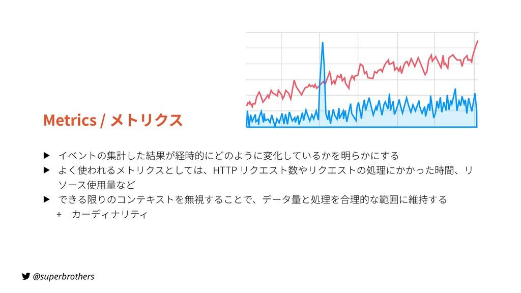 @superbrothers Metrics / メトリクス ▶ イベントの集計した結果が経時...