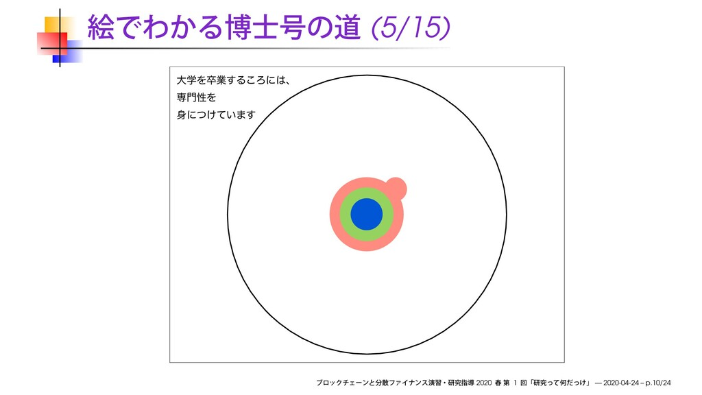 (5/15) େֶΛଔۀ͢Δ͜Ζʹɺ ઐੑΛ ʹ͚͍ͭͯ·͢ 2020 1 — 2020...