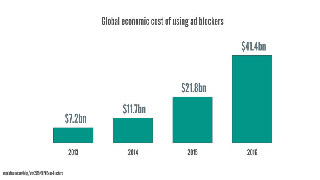 Global economic cost of using ad blockers 2013 ...
