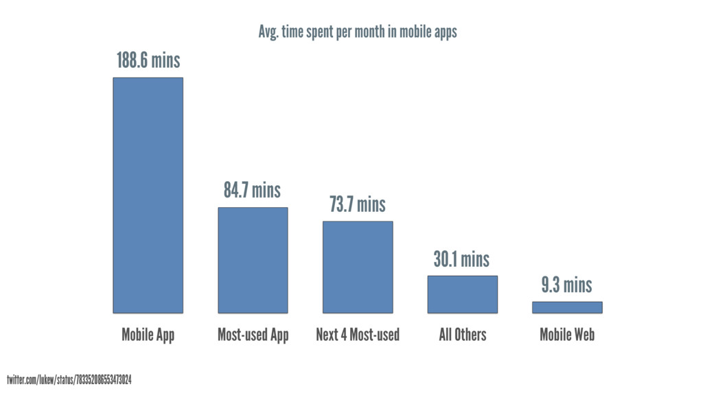 Avg. time spent per month in mobile apps Mobile...