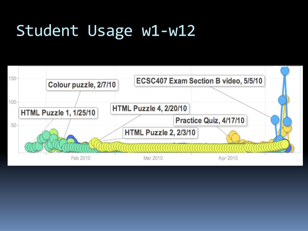 Student Usage w1-‐w12