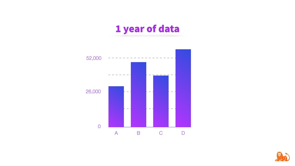 1 year of data 52,000 26,000 0 A B C D
