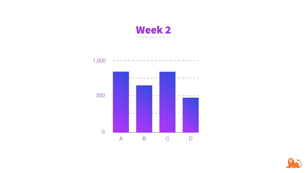 1,000 500 0 A B C D Week 2
