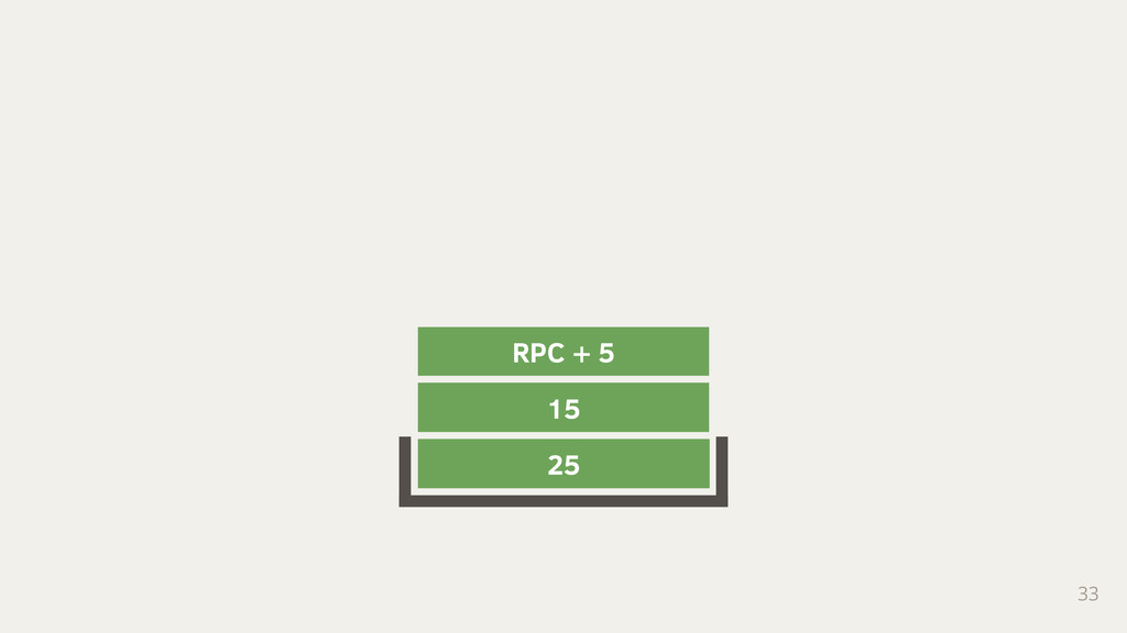 33 25 15 RPC + 5
