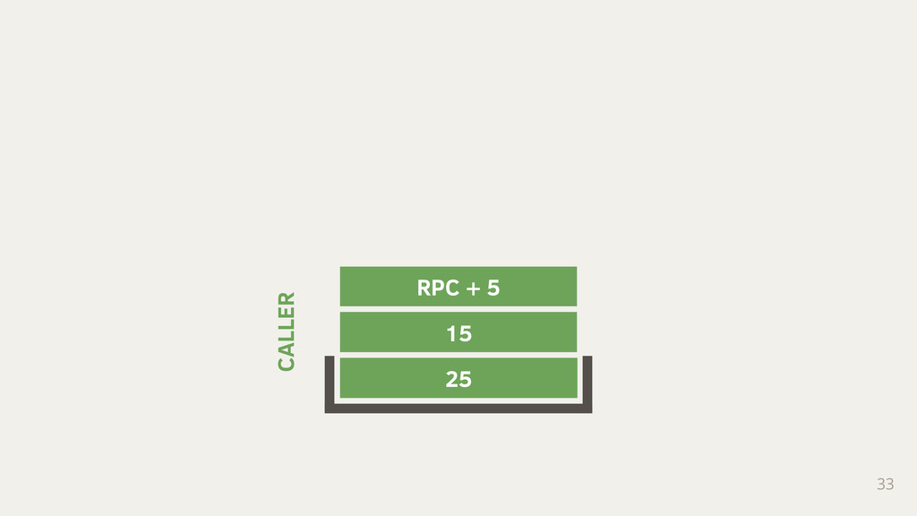 33 25 15 RPC + 5 CALLER