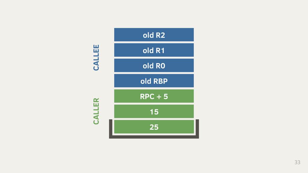 33 25 15 RPC + 5 old RBP old R0 old R1 old R2 C...