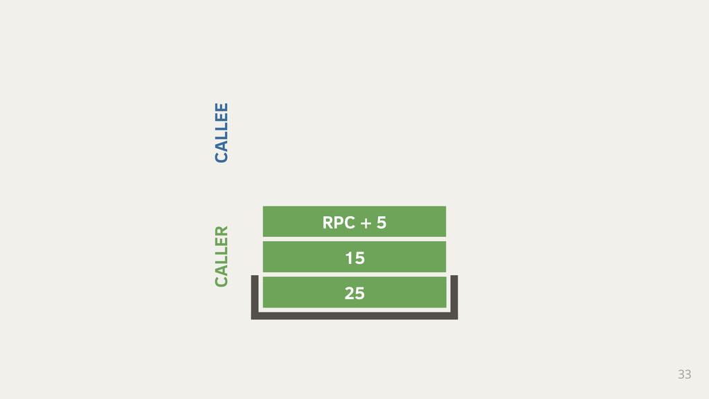 33 25 15 RPC + 5 CALLER CALLEE