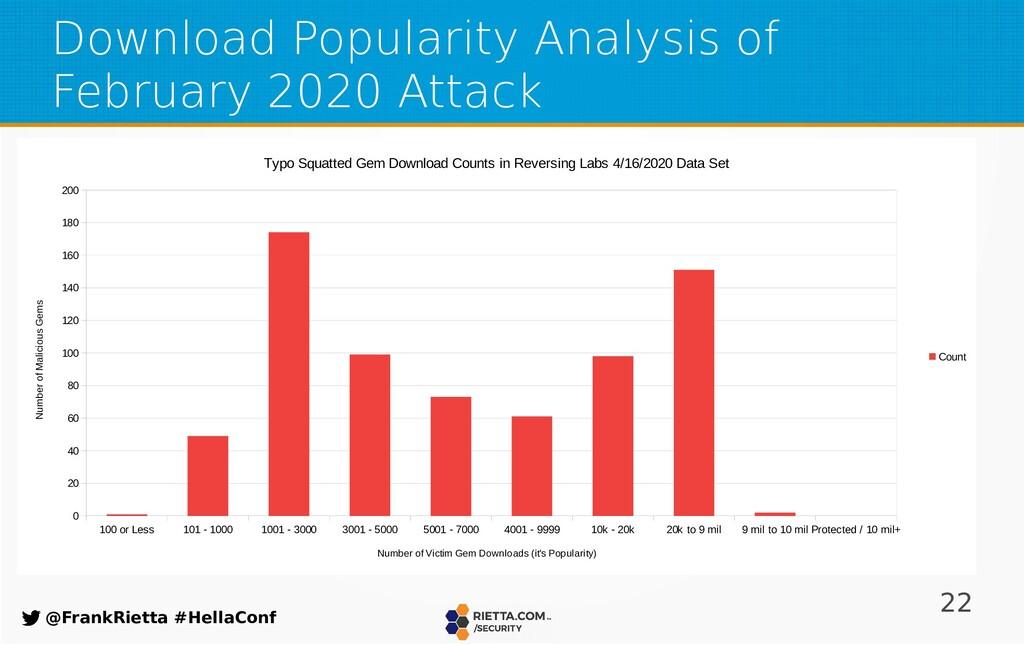 22 @FrankRietta #HellaConf Download Popularity ...