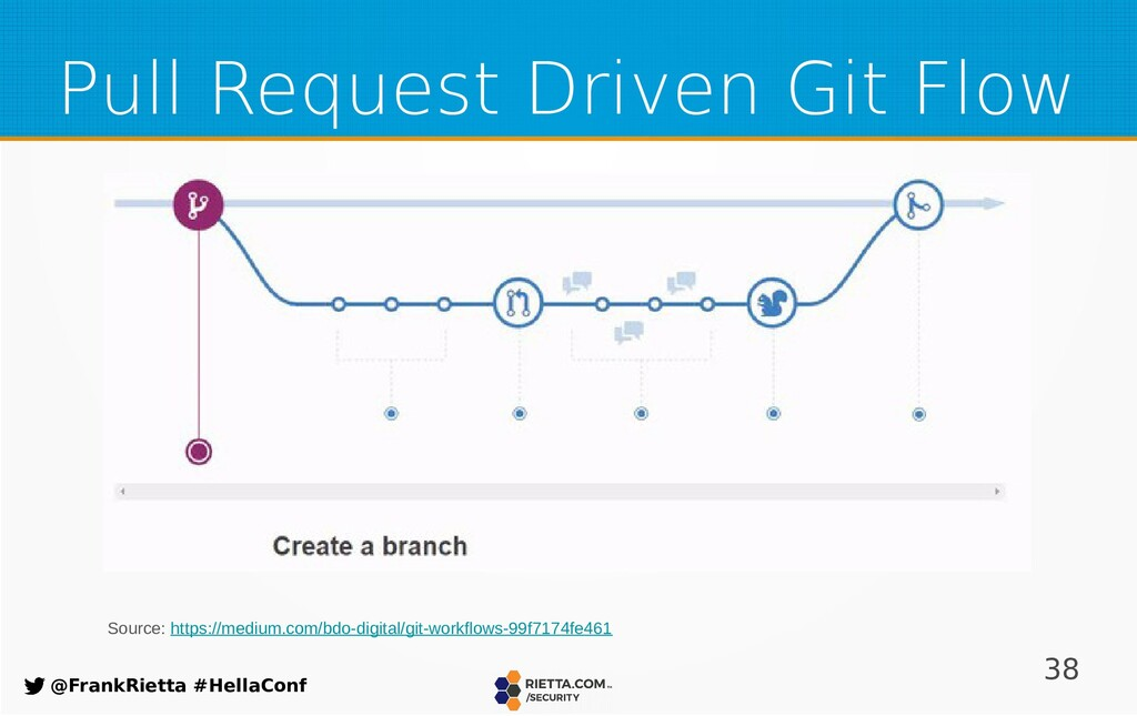 38 @FrankRietta #HellaConf Pull Request Driven ...