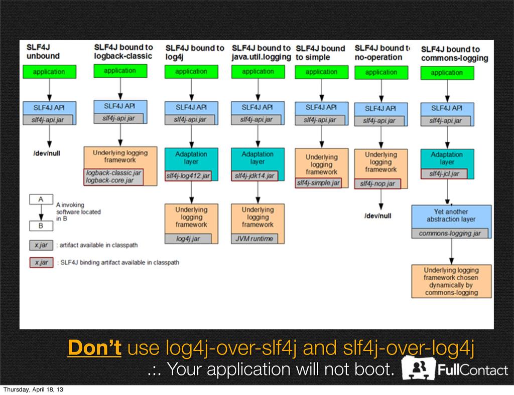 Don't use log4j-over-slf4j and slf4j-over-log4j...