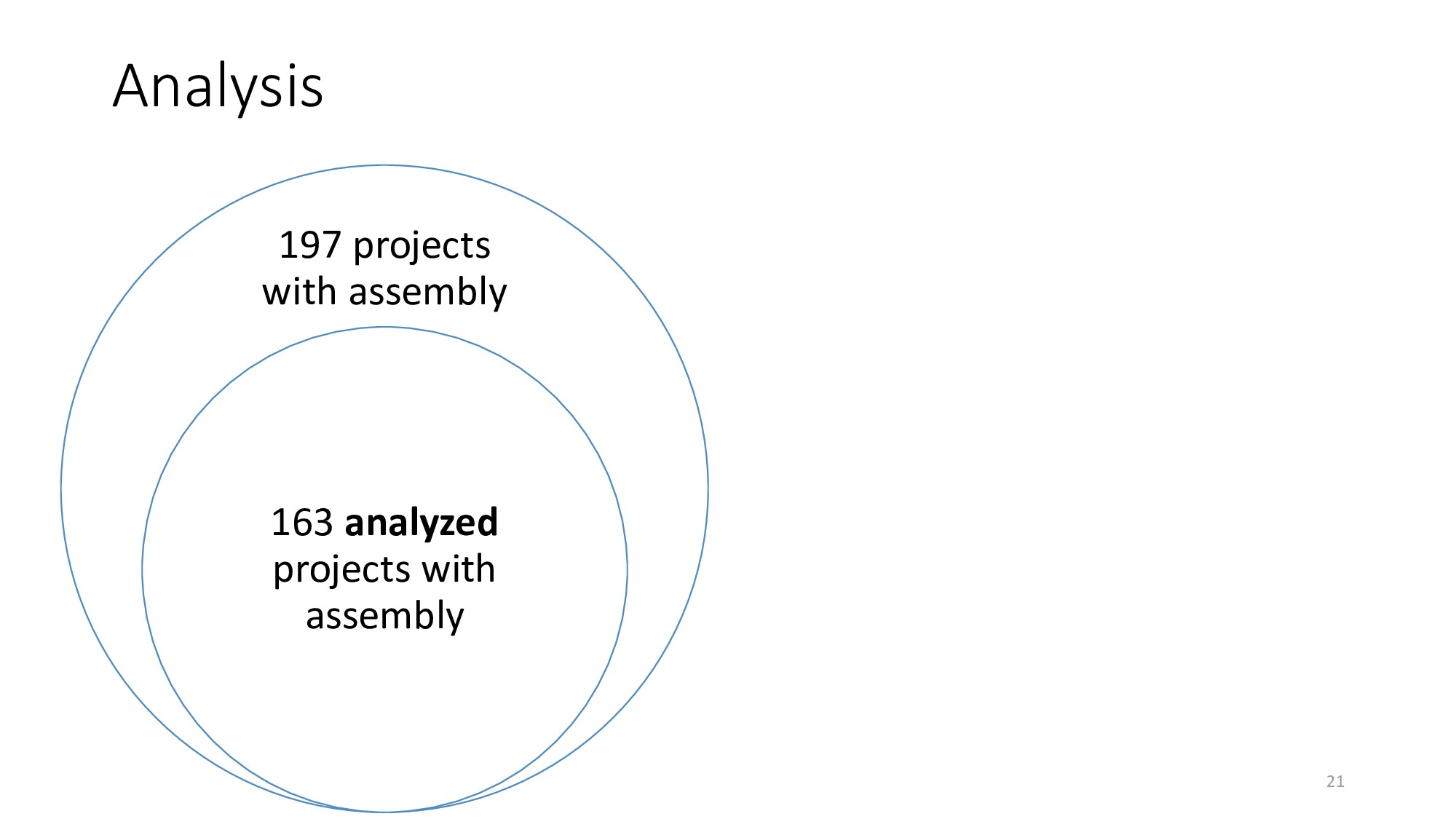 Analysis 21 197 projects with assembly 163 anal...