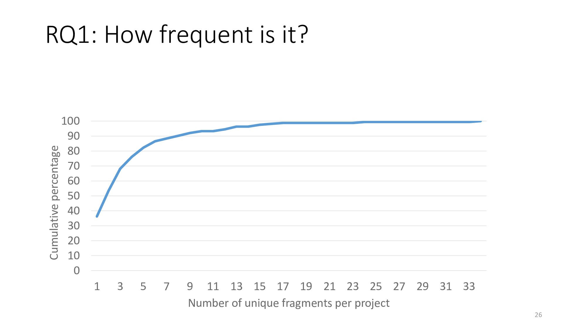 RQ1: How frequent is it? 26 0 10 20 30 40 50 60...