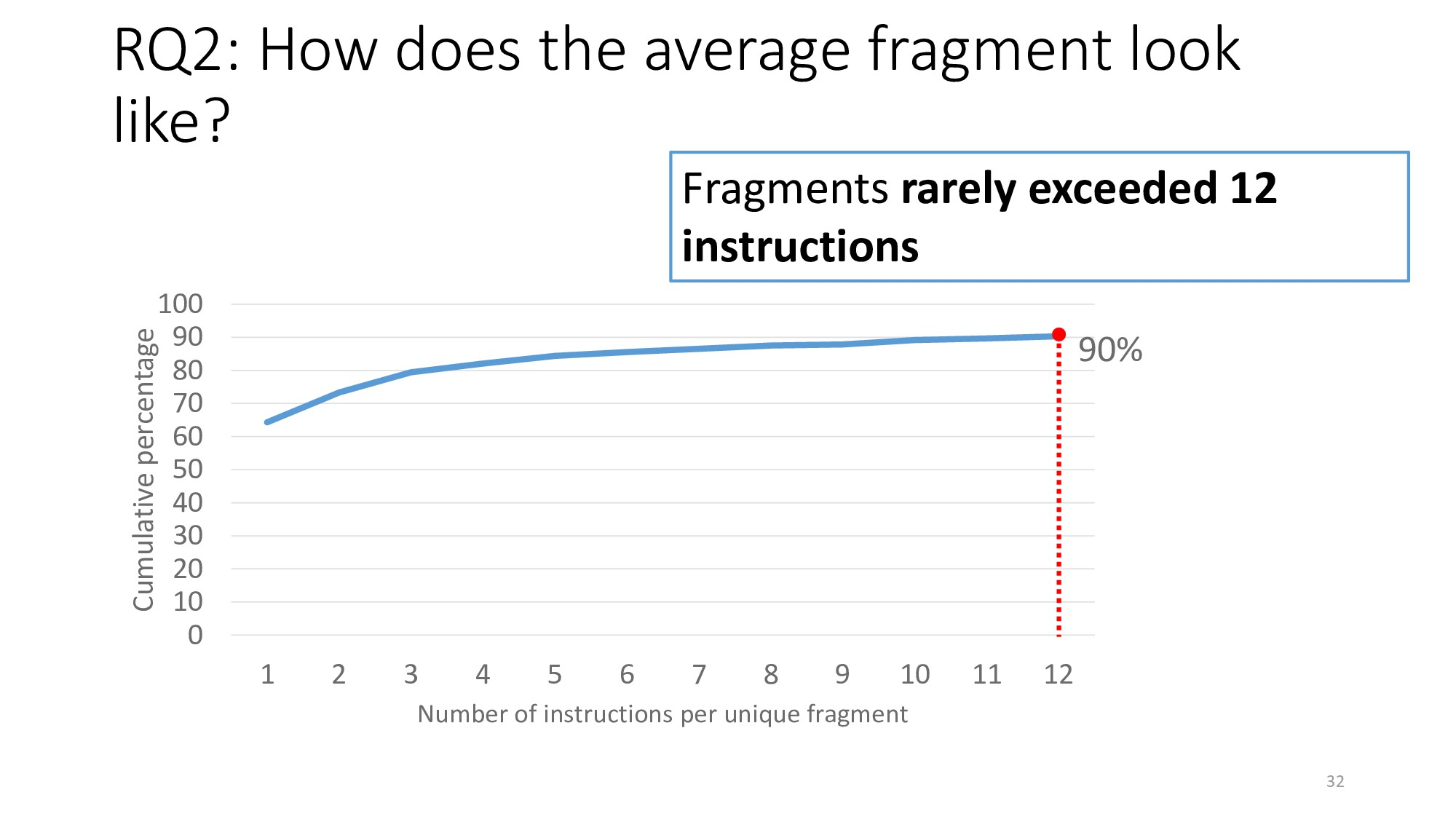 RQ2: How does the average fragment look like? 0...