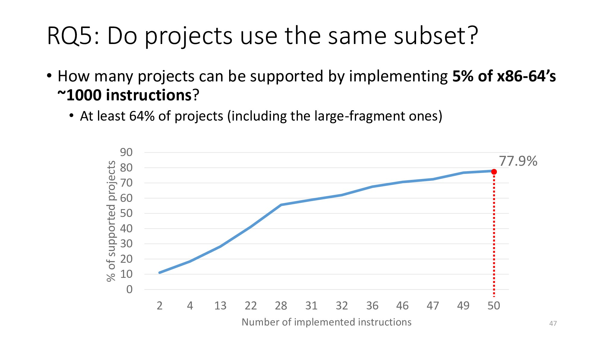 RQ5: Do projects use the same subset? 47 • How ...