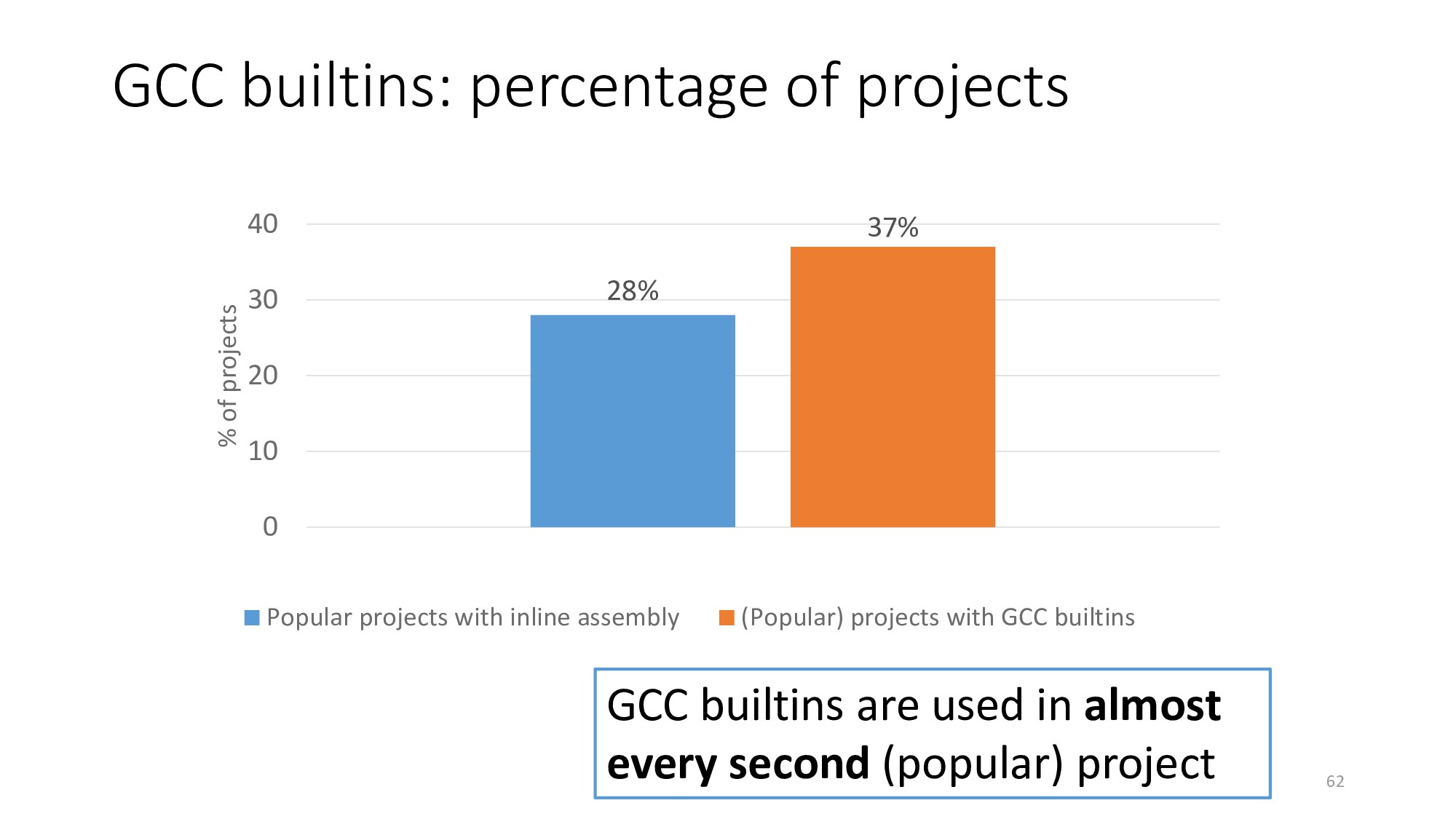 GCC builtins: percentage of projects 62 28% 37%...