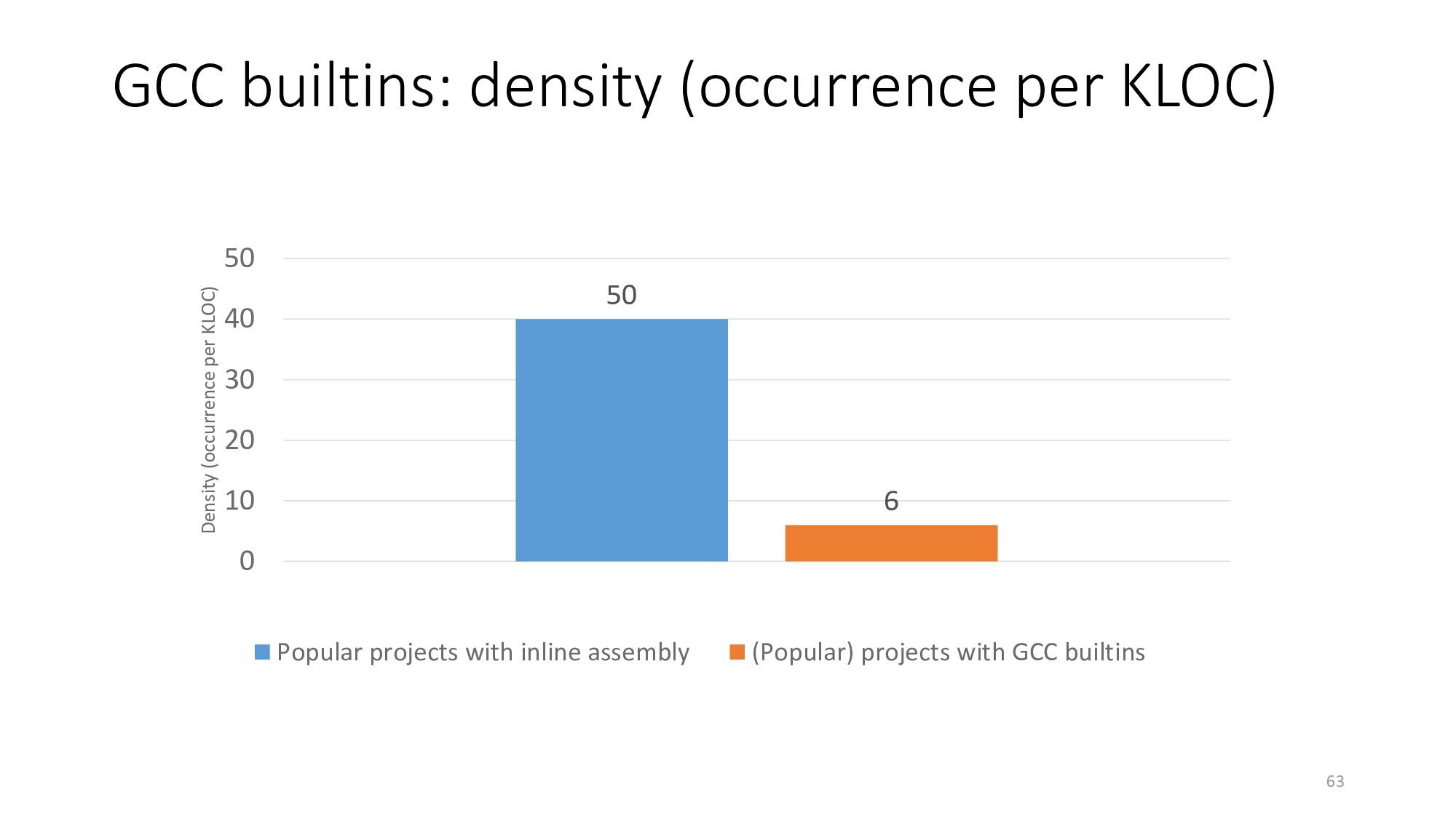 GCC builtins: density (occurrence per KLOC) 63 ...