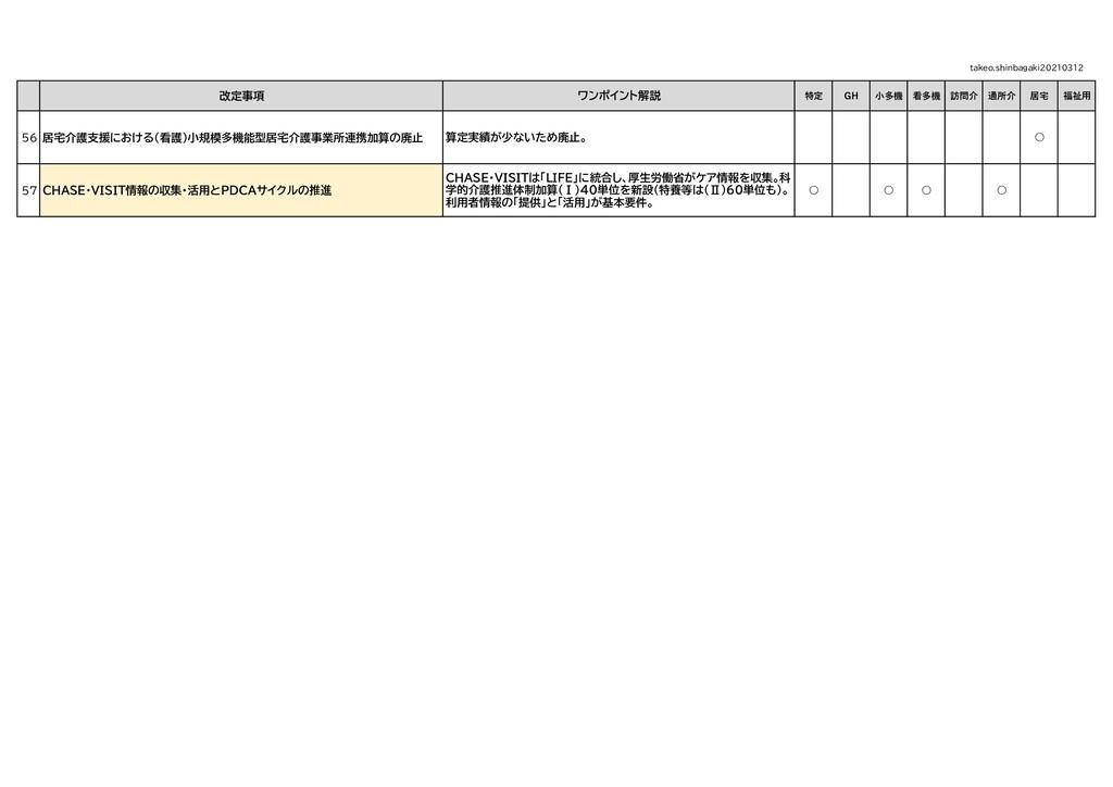 改定事項 特定 GH 小多機 看多機 訪問介 通所介 居宅 福祉用 56 居宅介護支援における...