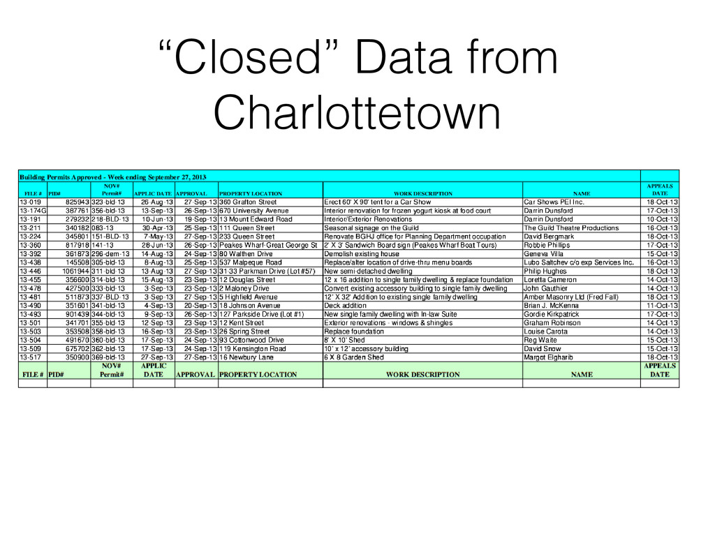 """Closed"" Data from Charlottetown"