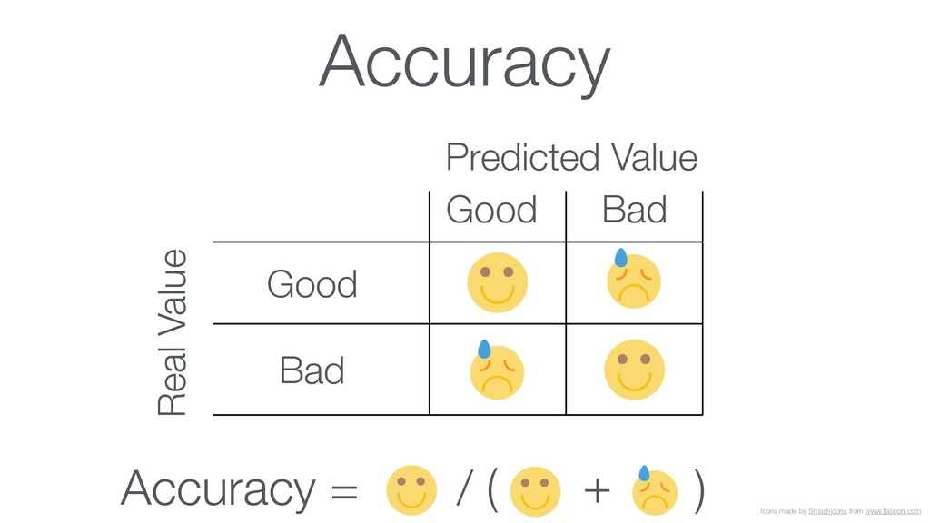 Accuracy Icons made by Smashicons from www.flati...