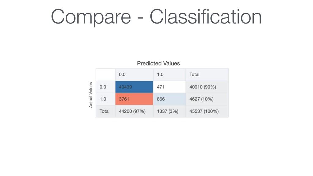 Compare - Classification