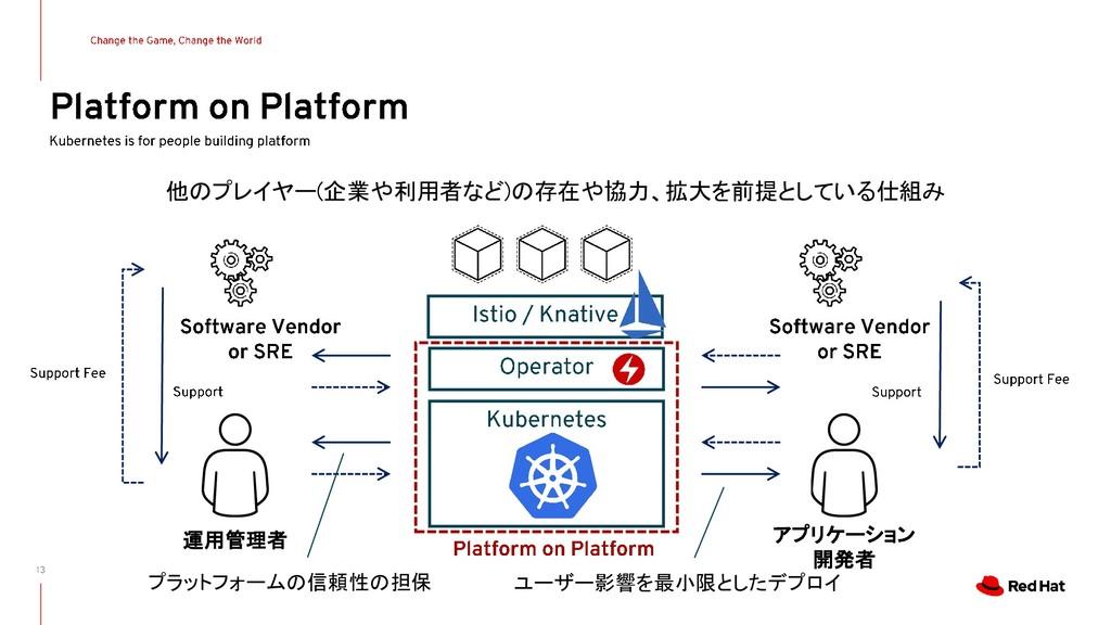 他のプレイヤー(企業や利用者など)の存在や協力、拡大を前提としている仕組み 運用管理者 アプリ...