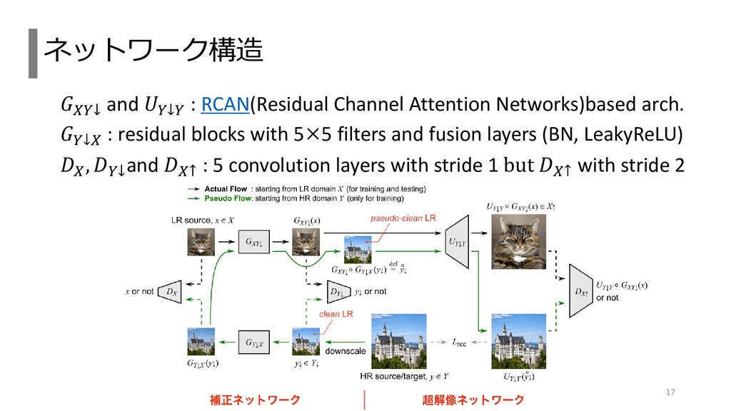 𝐺𝑋𝑌↓ and 𝑈𝑌↓𝑌 : RCAN(Residual Channel Attention...