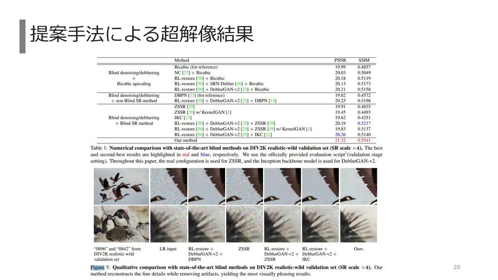 提案手法による超解像結果 20