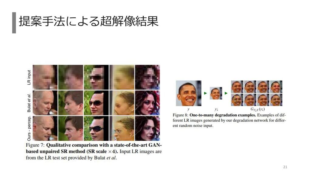 提案手法による超解像結果 21