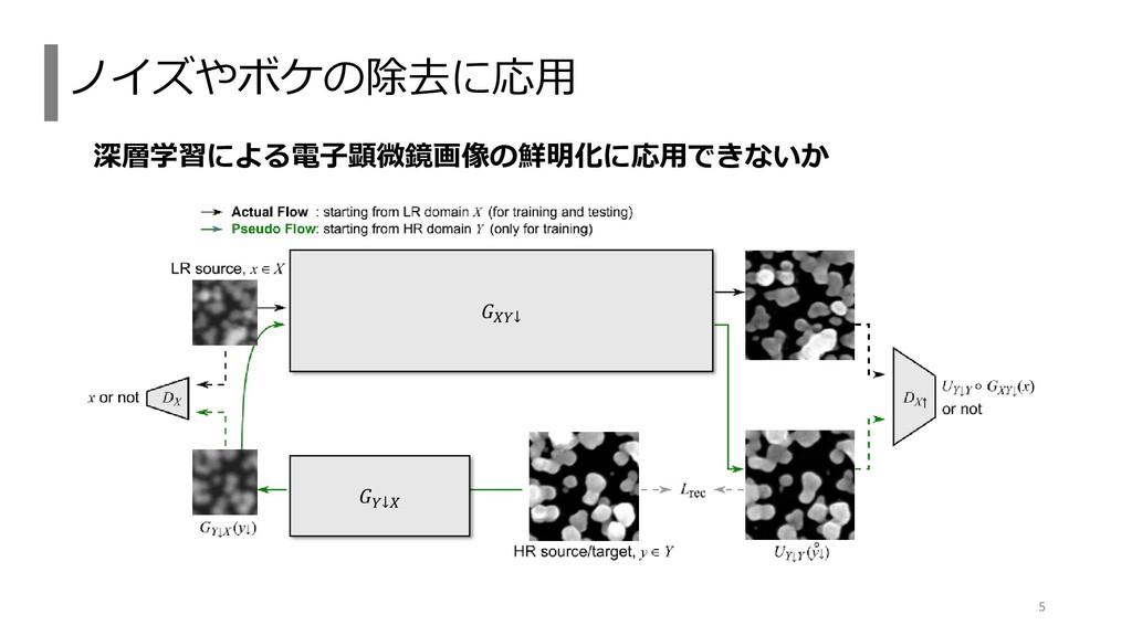 深層学習による電子顕微鏡画像の鮮明化に応用できないか ノイズやボケの除去に応用 25 𝐺𝑌↓𝑋...