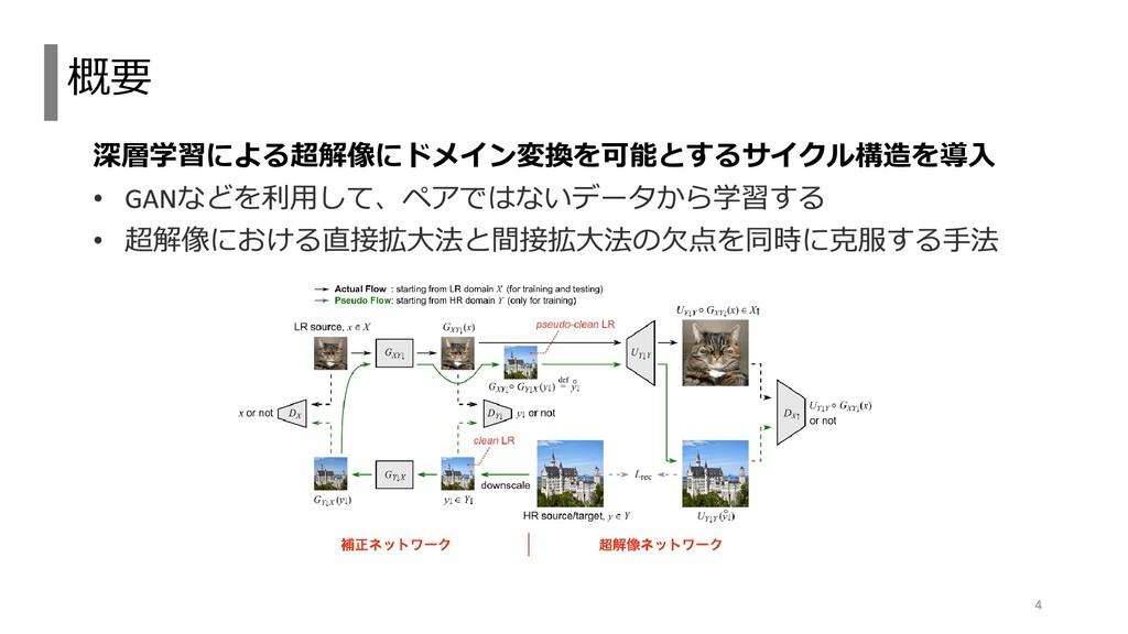 深層学習による超解像にドメイン変換を可能とするサイクル構造を導入 概要 4