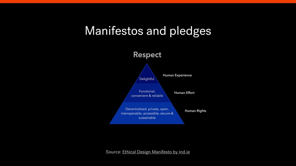 Manifestos and pledges Source: Ethical Design M...