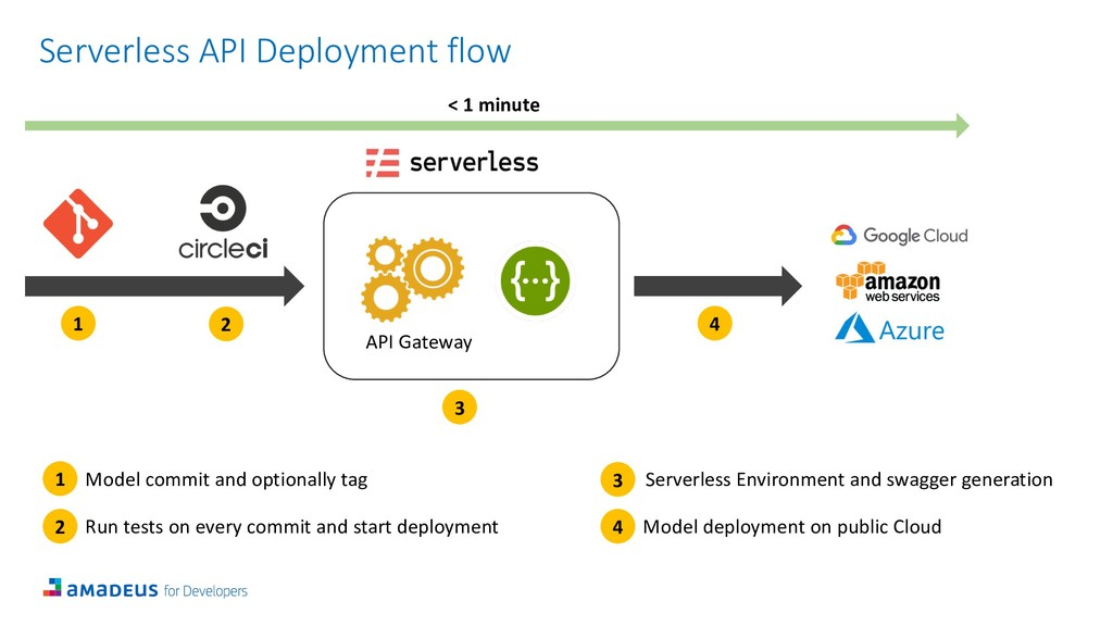 1 2 3 Serverless API Deployment flow 4 < 1 minu...