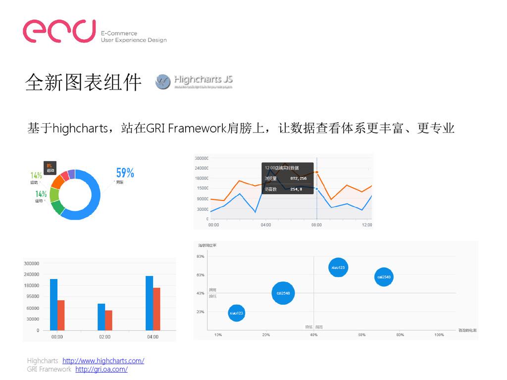 全新图表组件 基于highcharts,站在GRI Framework肩膀上,让数据查看体系更...