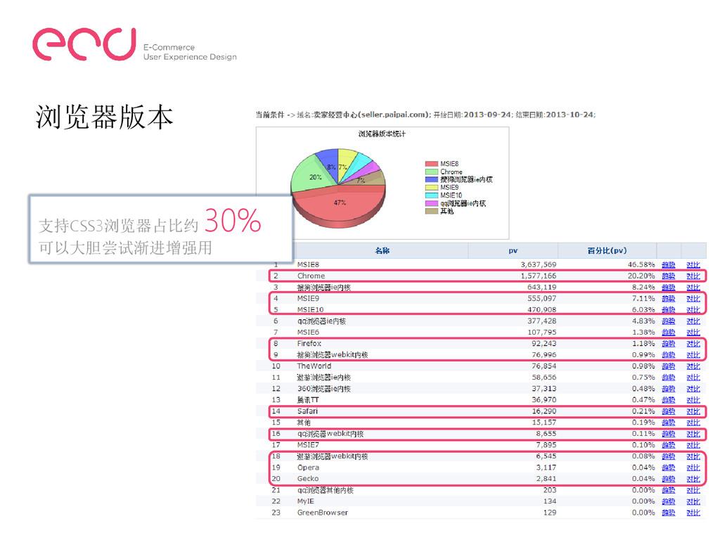 浏览器版本 支持CSS3浏览器占比约 30% 可以大胆尝试渐进增强用