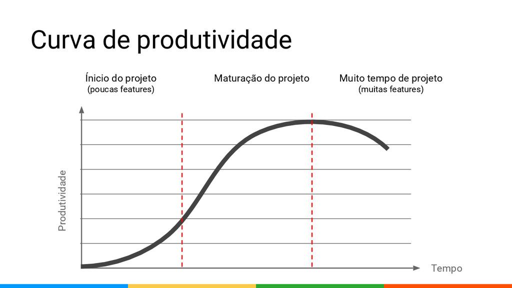 Curva de produtividade Ínicio do projeto (pouca...