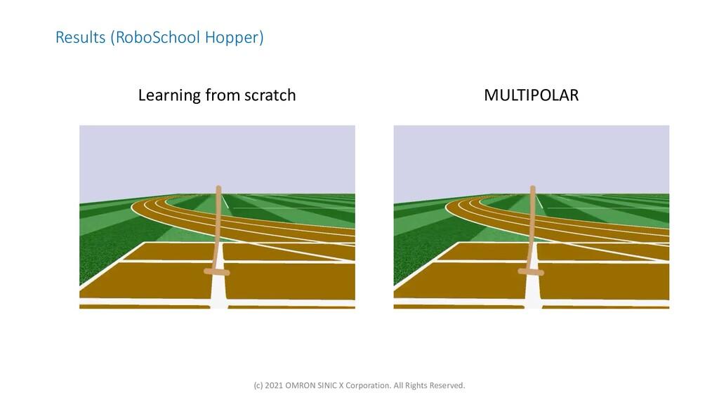 Results (RoboSchool Hopper) MULTIPOLAR Learning...
