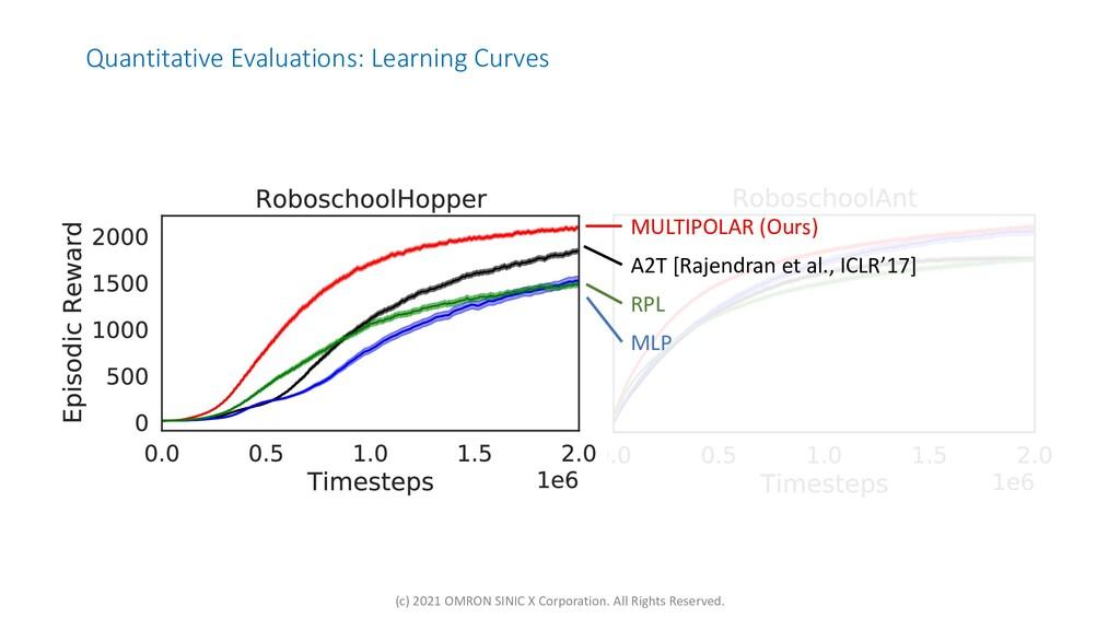 Quantitative Evaluations: Learning Curves MULTI...