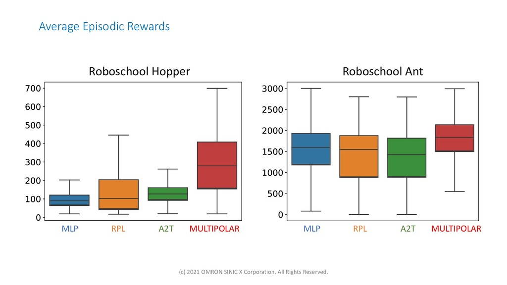 Average Episodic Rewards Roboschool Ant Robosch...