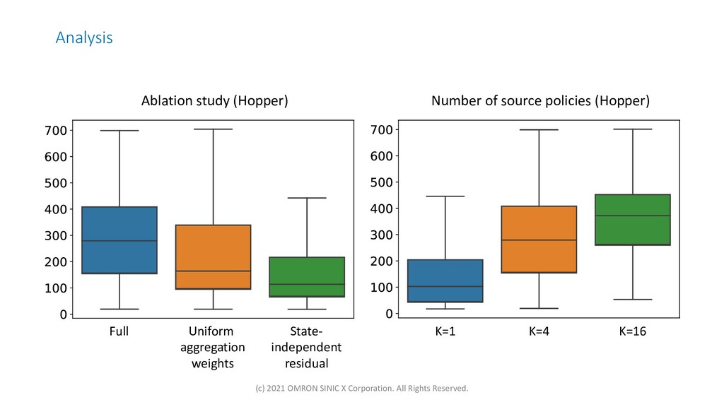 Analysis Number of source policies (Hopper) Abl...