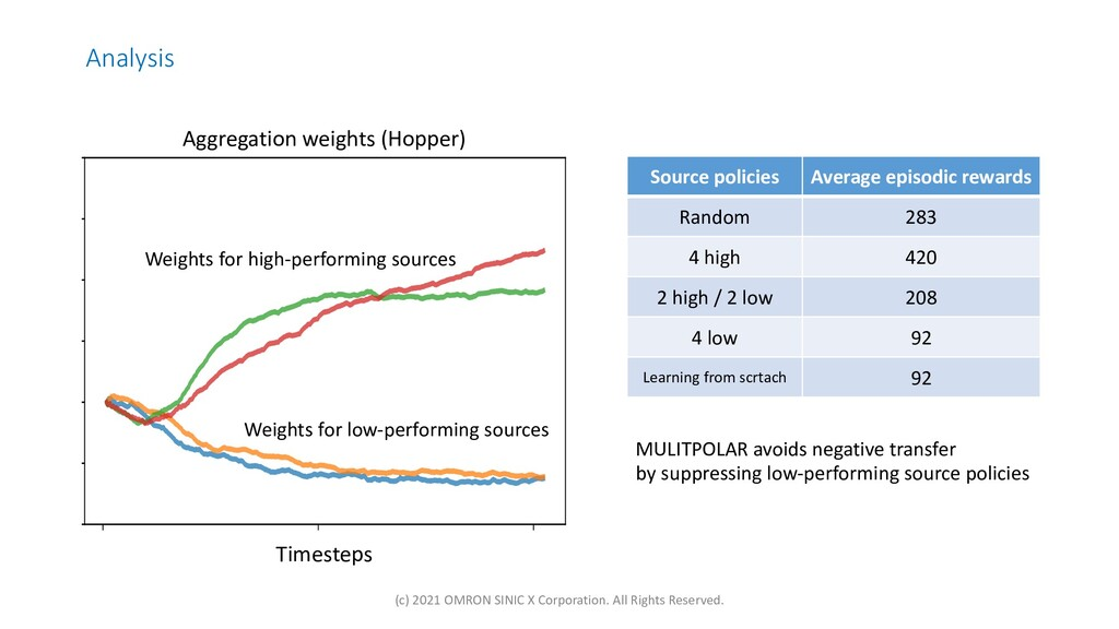 Analysis Timesteps Weights for high-performing ...