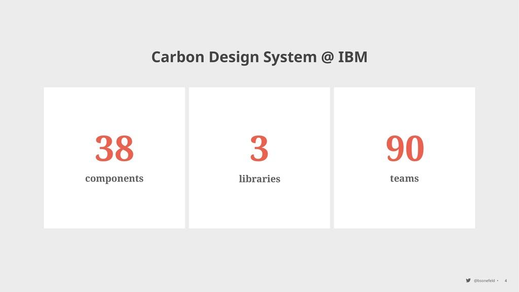 @bsonefeld • 4 teams libraries components 38 3 ...