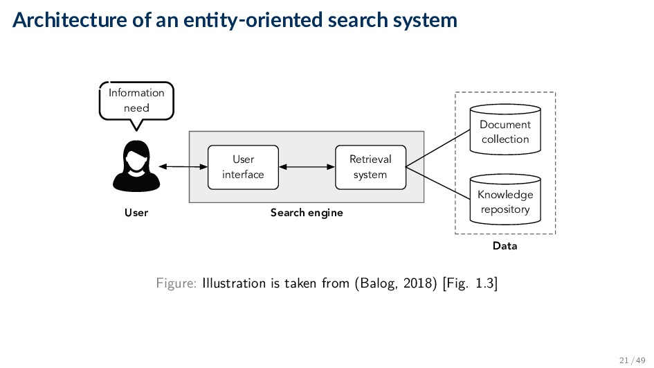 Architecture of an en ty-oriented search system...
