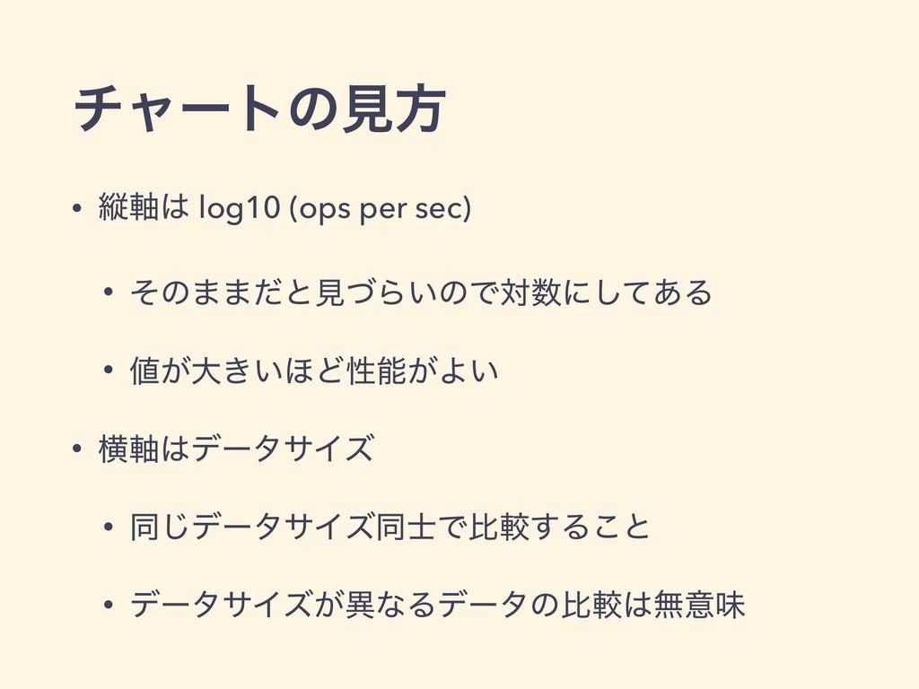 νϟʔτͷݟํ • ॎ࣠ log10 (ops per sec) • ͦͷ··ͩͱݟͮΒ͍ͷ...